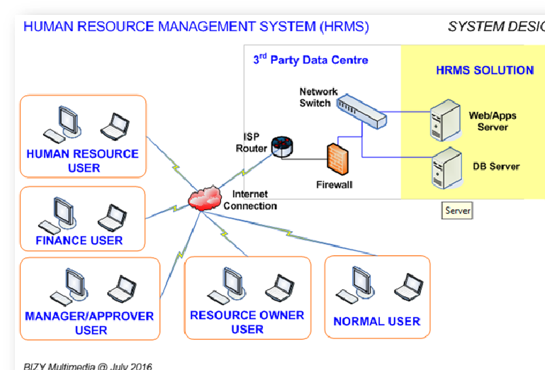 Ikenanga technology human resource management system hrms solution architecture ccuart Gallery